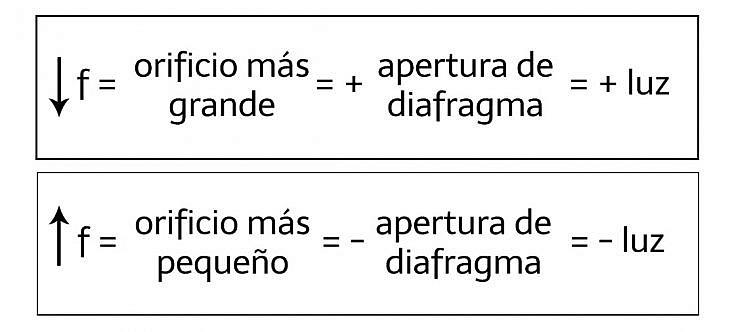 apertura diafragma