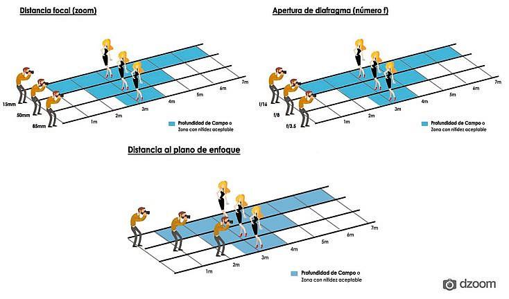 La profundidad de campo depende directamente de 3 factores diferentes: